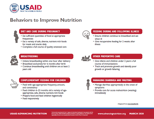 Infographic of Behaviors to Improve Nutrition