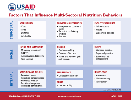 Table of factors that influence multi-sectoral nutrition behaviors